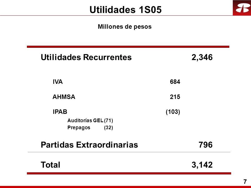 7 Utilidades 1S05 Millones de pesos Utilidades Recurrentes2,346 IVA684 AHMSA215 IPAB(103) Partidas Extraordinarias796 Total3,142 Auditorías GEL(71) Prepagos(32)