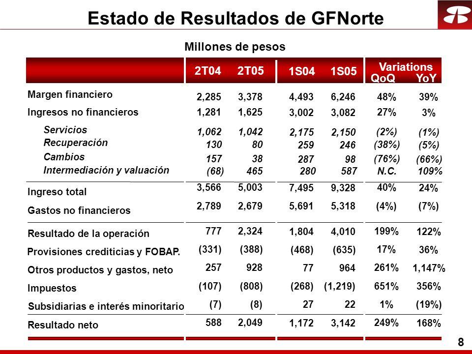 9 Margen Financiero vs CETESCETES Margen Financiero Financiero Porcentajes 4.2 4.4 1T042T04 5.1 3T04 75% 88% 4T04 6.2 1T05 7.3 5.6 6.3 7.1 8.1 9.0 9.7 8.5 2T05