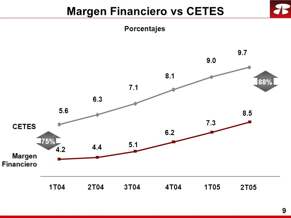 9 Margen Financiero vs CETESCETES Margen Financiero Financiero Porcentajes 4.2 4.4 1T042T04 5.1 3T04 75% 88% 4T04 6.2 1T05 7.3 5.6 6.3 7.1 8.1 9.0 9.7 8.5 2T05