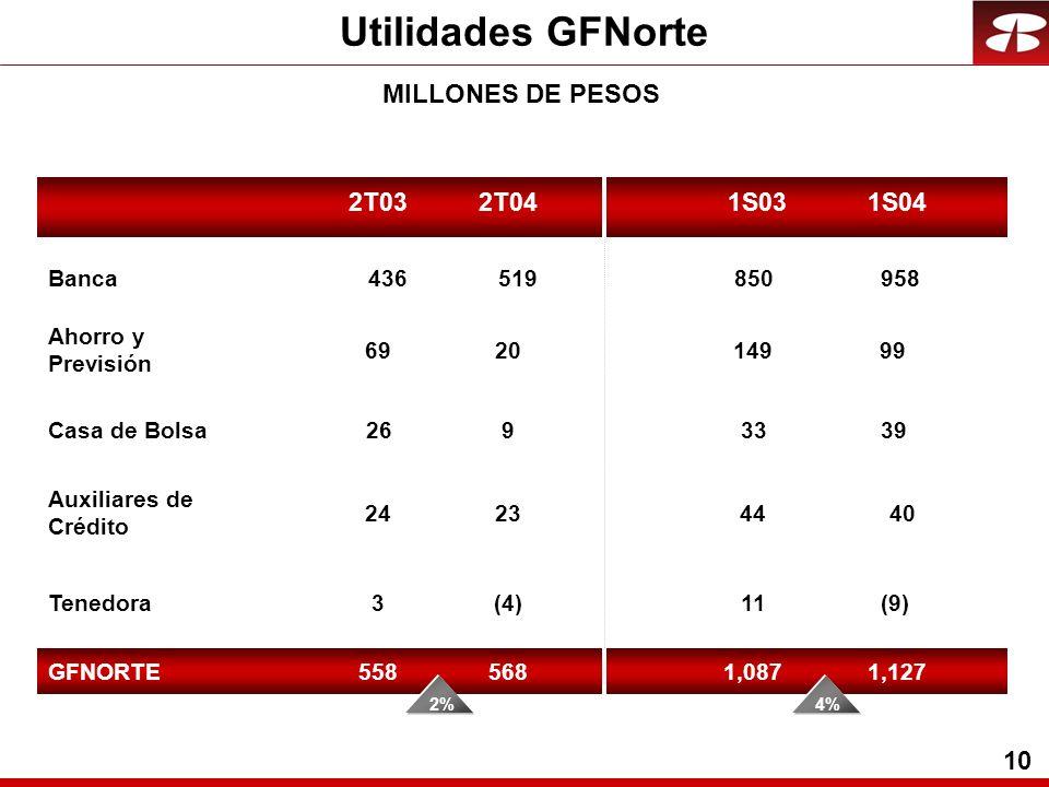 10 Utilidades GFNorte MILLONES DE PESOS 2T03 Banca Ahorro y Previsión Auxiliares de Crédito Tenedora GFNORTE 850 149 44 11 1,087 33Casa de Bolsa 958 9