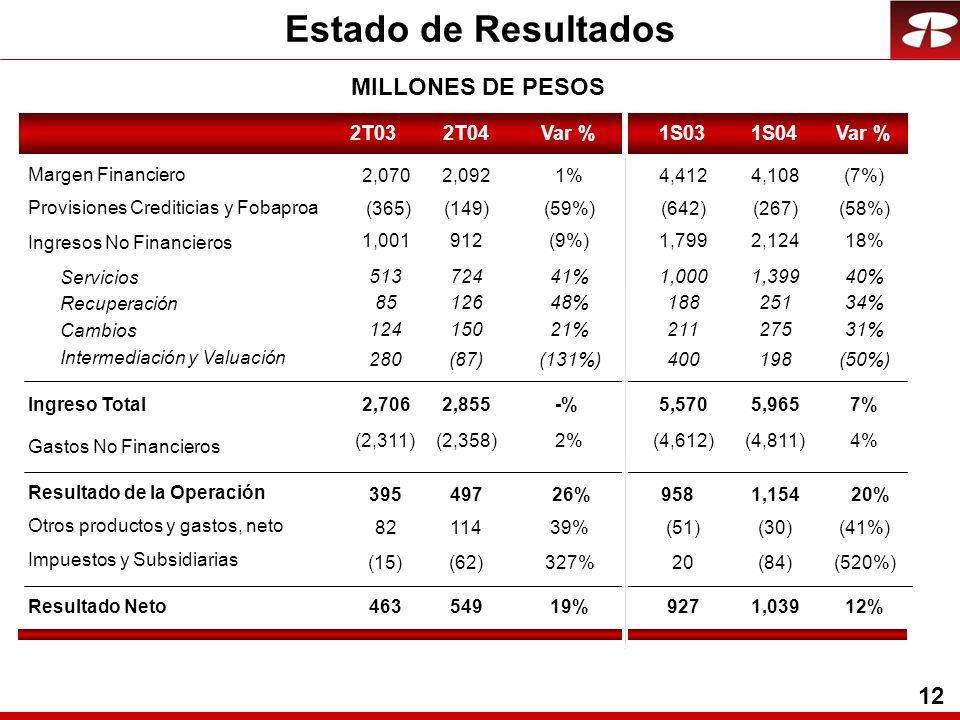 12 MILLONES DE PESOS Estado de Resultados 2T032T04Var %1S031S04Var % Margen Financiero Servicios Recuperación Cambios Intermediación y Valuación Ingresos No Financieros Ingreso Total Gastos No Financieros Resultado de la Operación Otros productos y gastos, neto Impuestos y Subsidiarias Resultado Neto Provisiones Crediticias y Fobaproa 2,0702,0921%4,4124,108(7%) 51372441%1,0001,39940% 8512648%18825134% 12415021%21127531% 280(87)(131%)400198(50%) 1,001912(9%)1,7992,12418% 2,7062,855-%5,5705,9657% (2,311)(2,358)2%(4,612)(4,811)4% 39549726%9581,15420% 8211439%(51)(30)(41%) (15)(62)327%20(84)(520%) 46354919%9271,03912% (365)(149)(59%)(642)(267)(58%)