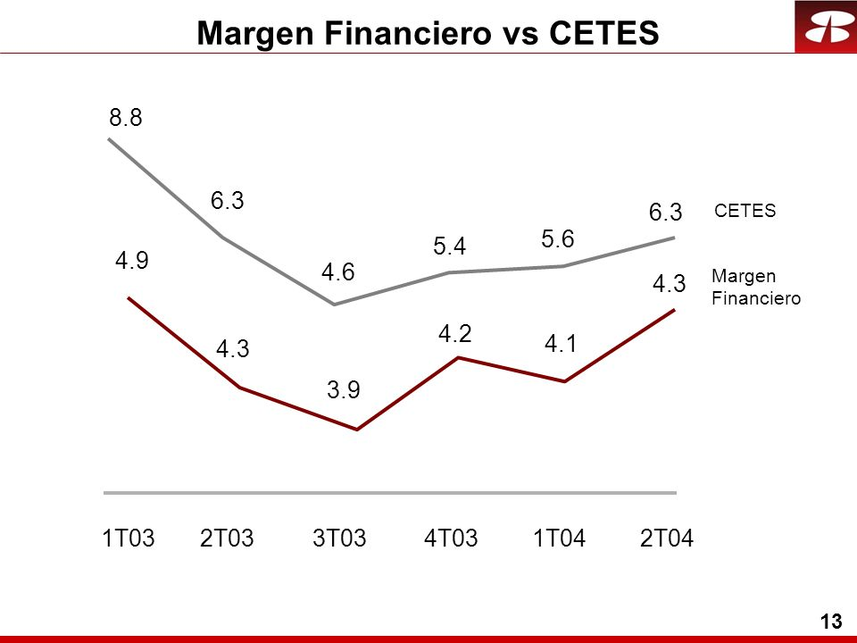 13 Margen Financiero vs CETES 4.9 4.3 3.9 4.2 4.1 4.3 1T032T033T034T031T042T04 8.8 6.3 4.6 5.4 5.6 6.3 CETES Margen Financiero