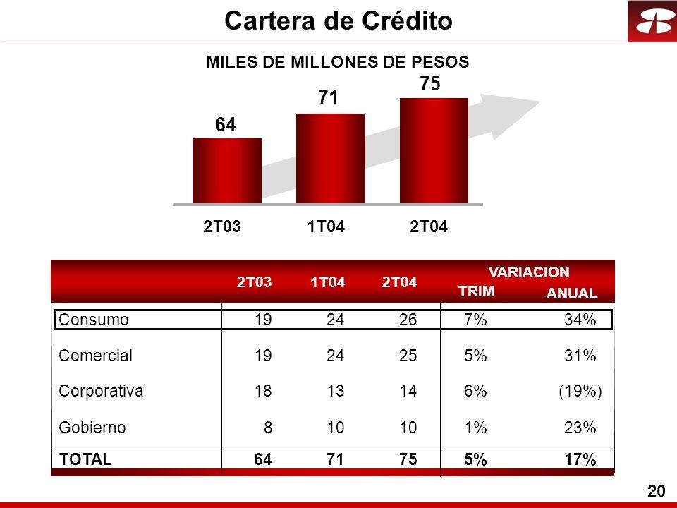 20 MILES DE MILLONES DE PESOS 2T031T042T04 TRIM VARIACION ANUAL 2T031T042T04 64 71 75 Comercial1924255%31% Corporativa1813146%(19%) Gobierno810 1%1%23% TOTAL6471755%5%17% Cartera de Crédito Consumo1924267%7%34%
