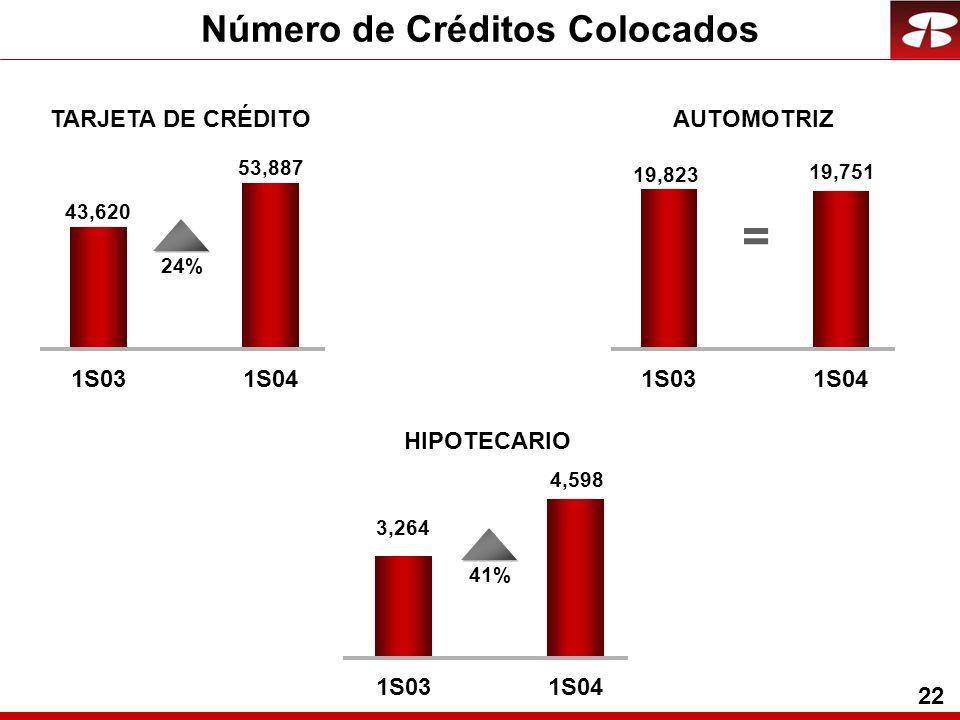 22 Número de Créditos Colocados TARJETA DE CRÉDITOAUTOMOTRIZ HIPOTECARIO 43,620 53,887 1S031S04 24% 19,823 19,751 1S031S04 3,264 4,598 1S031S04 41% =