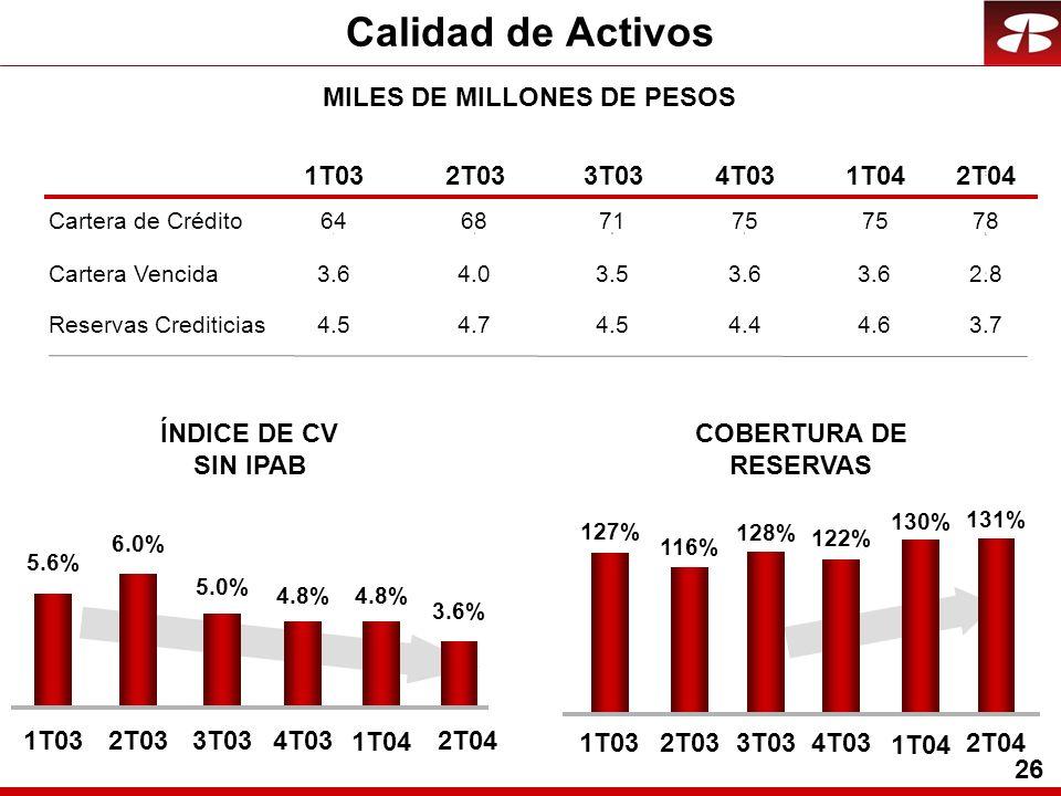 26 Calidad de Activos MILES DE MILLONES DE PESOS Cartera Vencida Reservas Crediticias 1T032T033T034T032T04 COBERTURA DE RESERVAS 1T04 3.6 4.0 3.5 3.6