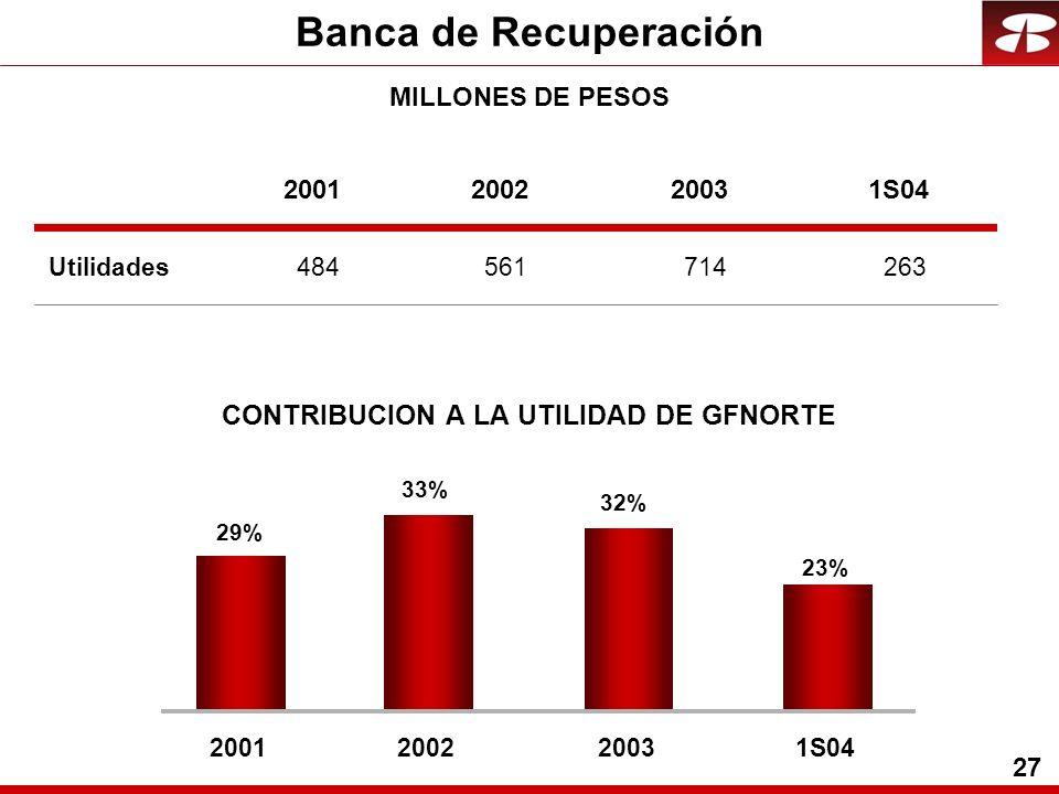 27 Banca de Recuperación Utilidades CONTRIBUCION A LA UTILIDAD DE GFNORTE 23% 32% 33% 29% 2001200220031S04 2001200220031S04 484561714263 MILLONES DE P