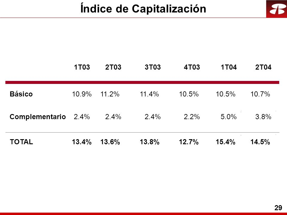 29 Índice de Capitalización Básico Complementario TOTAL 10.9% 2.4% 13.4% 1T03 11.2%11.4%10.5% 2.4% 2.2%5.0% 13.6%13.8%12.7%15.4% 2T033T034T031T04 10.7