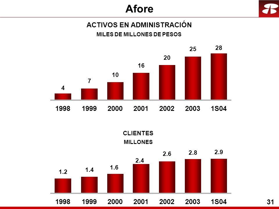 31 Afore 5 4 7 10 16 20 25 28 1998199920002001200220031S04 ACTIVOS EN ADMINISTRACIÓN MILES DE MILLONES DE PESOS 1.2 2.9 2.8 2.6 2.4 1.6 1.4 1998199920