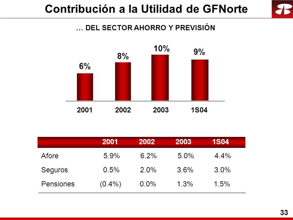 33 Contribución a la Utilidad de GFNorte 2001 2002 2003 1S04 Afore 5.9% 6.2% 5.0% 4.4% Seguros 0.5% 2.0% 3.6% 3.0% Pensiones (0.4%) 0.0% 1.3% 1.5% 9% 10% 8% 6% 2001200220031S04 … DEL SECTOR AHORRO Y PREVISIÓN