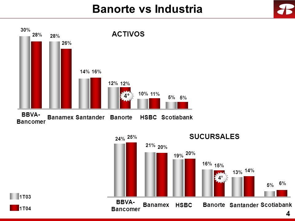 4 SUCURSALES BanamexBanorte HSBCSantander BBVA- Bancomer Scotiabank 25% 15% 20% 14% 20% 6% 4° 24% 16% 19% 13% 21% 5% 1T03 1T04 ACTIVOS 26% 12% BanamexBanorte 11% HSBCSantander 16% 4° 5% Scotiabank BBVA- Bancomer 28% 12% 10% 14% 5% 30% Banorte vs Industria