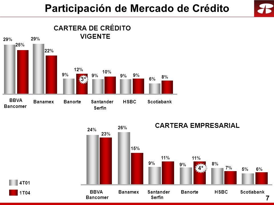 7 4T01 1T04 CARTERA EMPRESARIAL Participación de Mercado de Crédito CARTERA DE CRÉDITO VIGENTE 29% 6% 9% 8% 9% 22% 25% 10% BBVA Bancomer BanamexSantander Serfin HSBCScotiabank 12% 9% Banorte 3° 24% 26% 8% 5% 11% 9% 23% 15% 7% 6% BBVA Bancomer BanamexSantander Serfin BanorteHSBCScotiabank 4°
