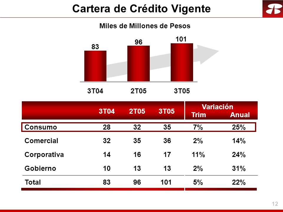 12 Cartera de Crédito Vigente 3T042T053T05 Trim Variación Anual 3T042T053T05 83 96 101 Comercial362%2%14% Corporativa1711%24% Gobierno 132%2%31% Total