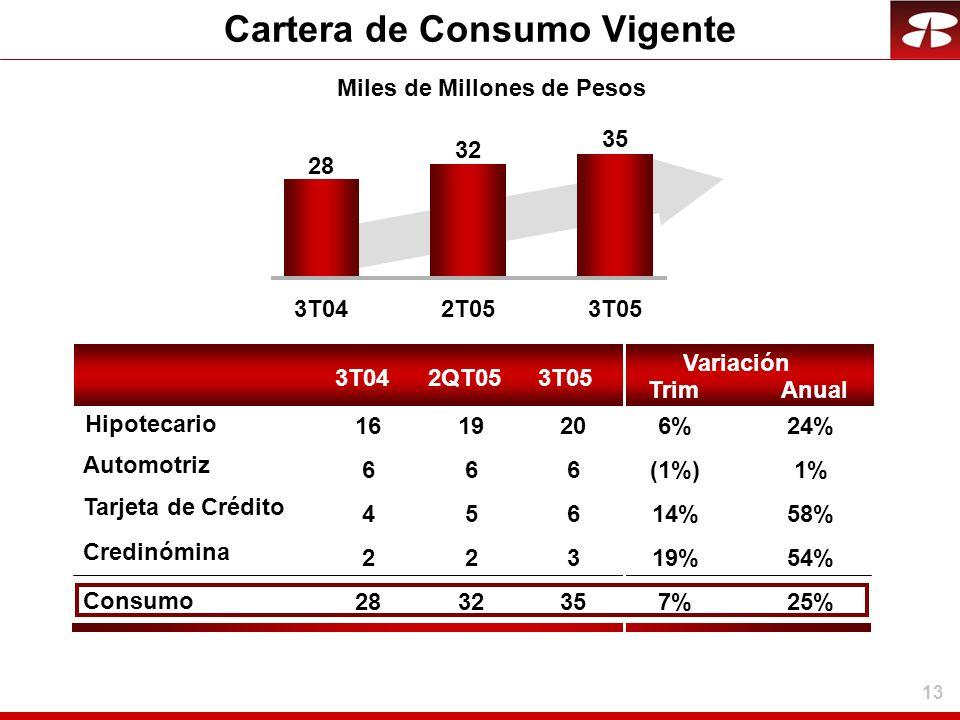 13 Cartera de Consumo Vigente 3T042T053T05 28 32 35 6(1%)1% 614%58% 319%54% 357%25% 206%24% 3T042QT053T05 Trim Variación Anual 66 45 22 2832 1619 Mile
