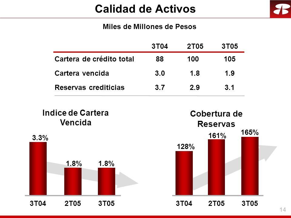14 Calidad de Activos 3T042T053T05 Cobertura de Reservas 1.9 3.1 Indice de Cartera Vencida 105 Miles de Millones de Pesos 3.01.8 3.72.9 88100 165% 128
