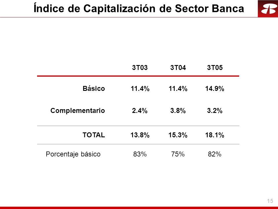 15 Índice de Capitalización de Sector Banca 14.9% 3.2% 18.1% 3T033T043T05 82% 11.4% 2.4%3.8% 13.8%15.3% 83%75% Básico Complementario TOTAL Porcentaje