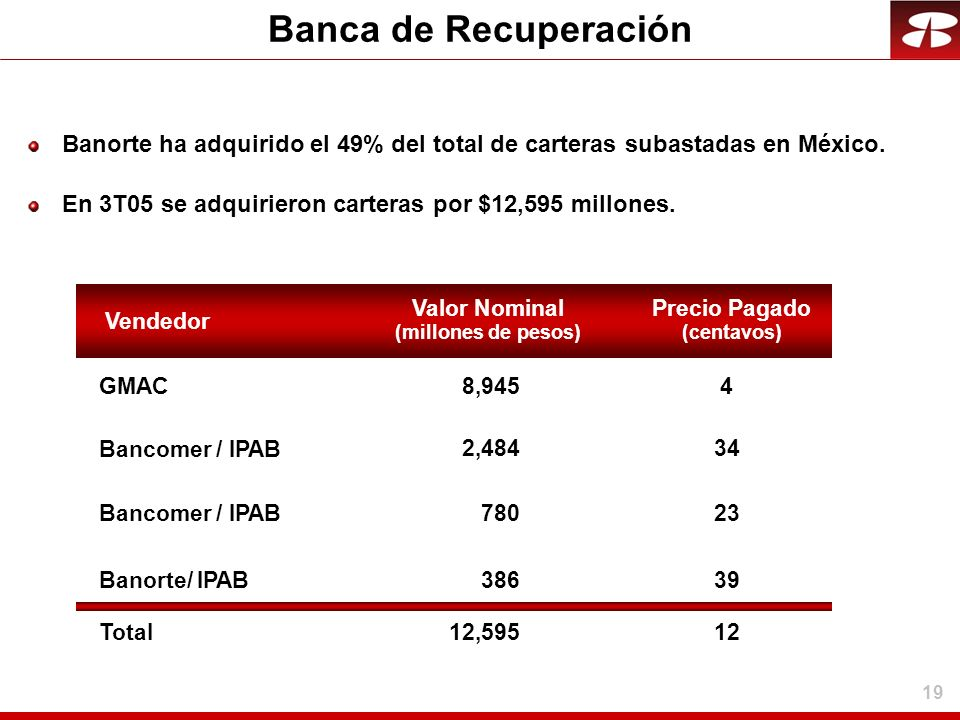 19 Banca de Recuperación Banorte ha adquirido el 49% del total de carteras subastadas en México. En 3T05 se adquirieron carteras por $12,595 millones.