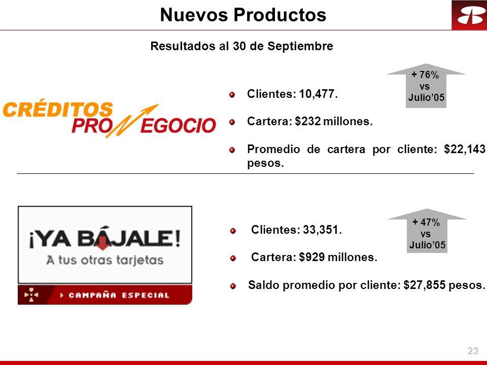 23 Nuevos Productos Clientes: 10,477. Cartera: $232 millones. Promedio de cartera por cliente: $22,143 pesos. Resultados al 30 de Septiembre Clientes: