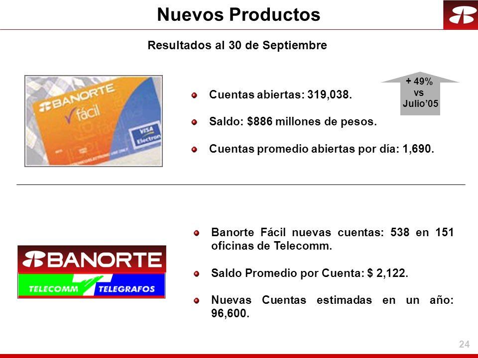24 Nuevos Productos Cuentas abiertas: 319,038. Saldo: $886 millones de pesos. Cuentas promedio abiertas por día: 1,690. Banorte Fácil nuevas cuentas: