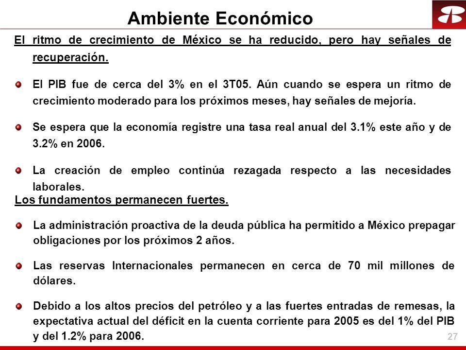 27 Ambiente Económico El ritmo de crecimiento de México se ha reducido, pero hay señales de recuperación. El PIB fue de cerca del 3% en el 3T05. Aún c