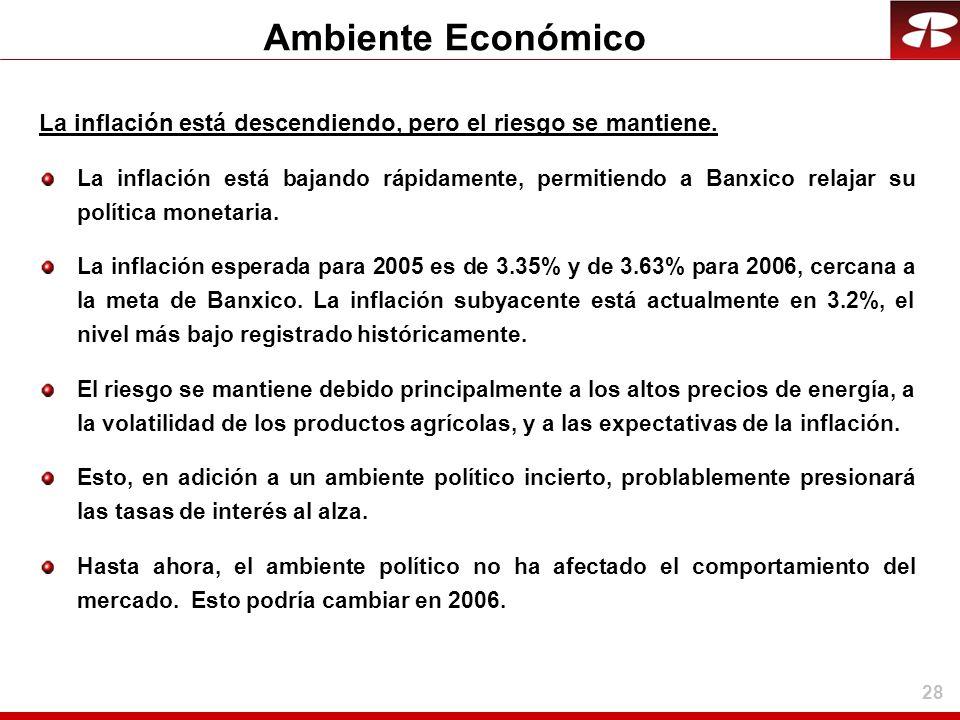 28 Ambiente Económico La inflación está descendiendo, pero el riesgo se mantiene. La inflación está bajando rápidamente, permitiendo a Banxico relajar