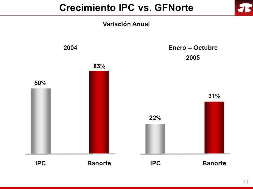 31 Crecimiento IPC vs. GFNorte 2004 IPC 50% IPC 22% Enero – Octubre 2005 Banorte 83% Banorte 31% Variación Anual