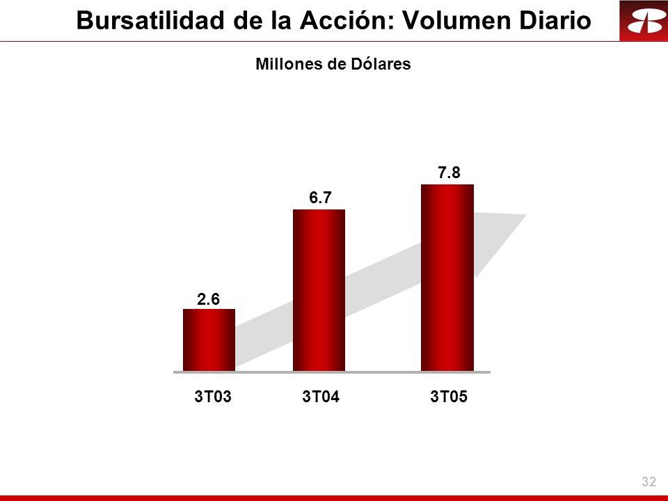 32 Bursatilidad de la Acción: Volumen Diario Millones de Dólares 3T033T04 2.6 6.7 3T05 7.8