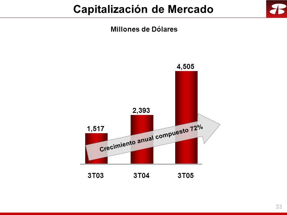 33 Capitalización de Mercado Millones de Dólares 2,393 1,517 3T033T04 4,505 3T05 Crecimiento anual compuesto 72%