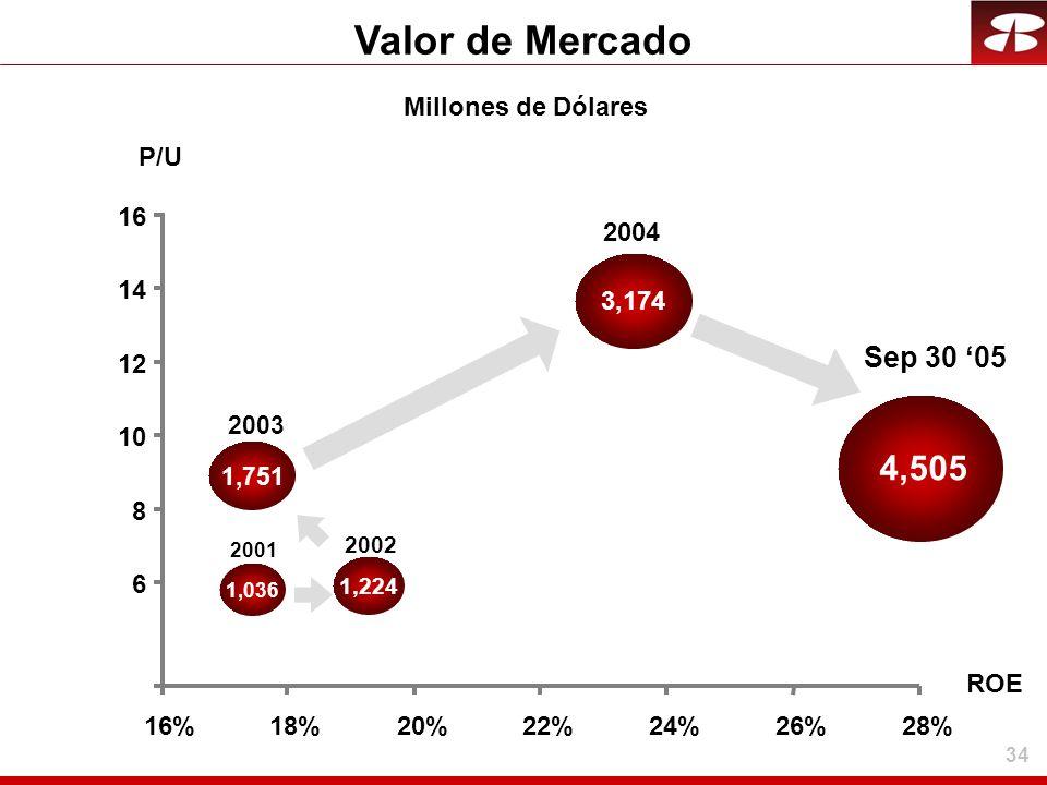 34 Valor de Mercado 8 12 16 16%18%20%22%24%26%28% 2001 1,036 2002 1,224 2003 2004 3,174 4,505 Sep 30 05 6 10 14 P/U ROE 1,751 Millones de Dólares