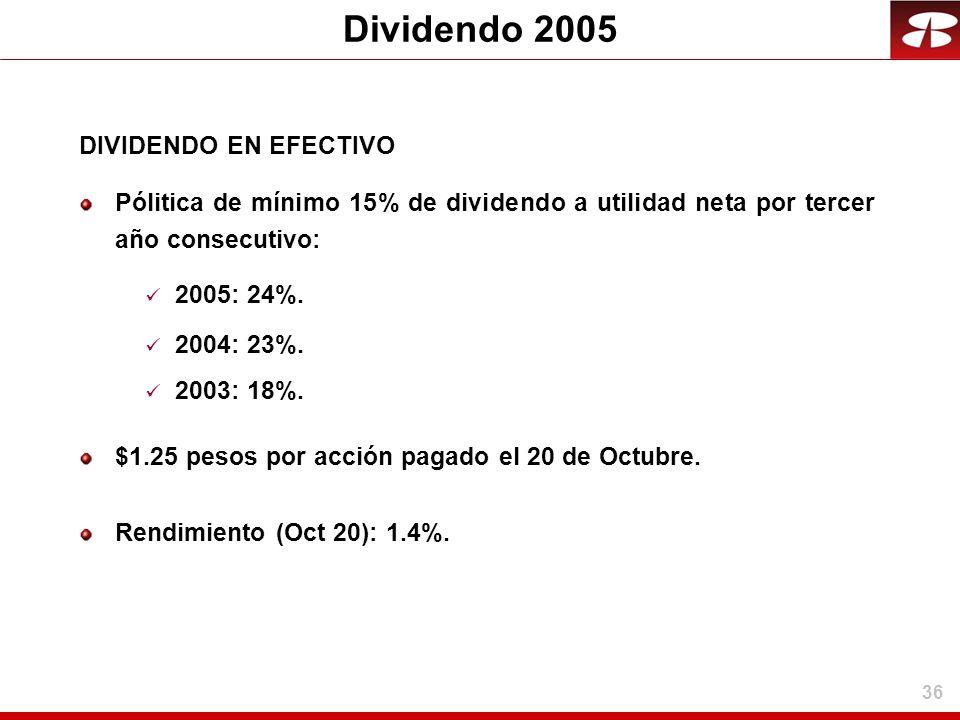 36 Dividendo 2005 DIVIDENDO EN EFECTIVO Pólitica de mínimo 15% de dividendo a utilidad neta por tercer año consecutivo: 2005: 24%. 2004: 23%. 2003: 18