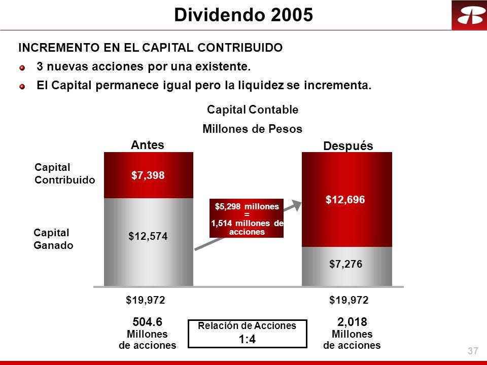 37 Dividendo 2005 $19,972 Capital Contribuido $7,276 Antes $7,398 $12,696 $12,574 Capital Ganado $19,972 Relación de Acciones 1:4 $5,298 millones = 1,