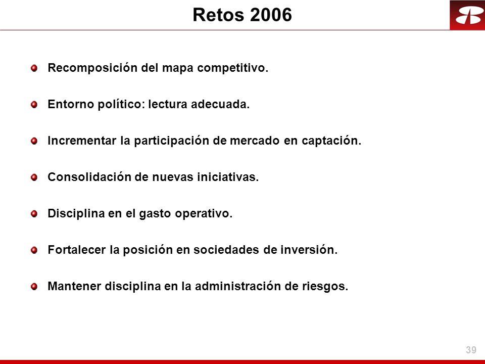 39 Retos 2006 Recomposición del mapa competitivo. Entorno político: lectura adecuada. Incrementar la participación de mercado en captación. Consolidac