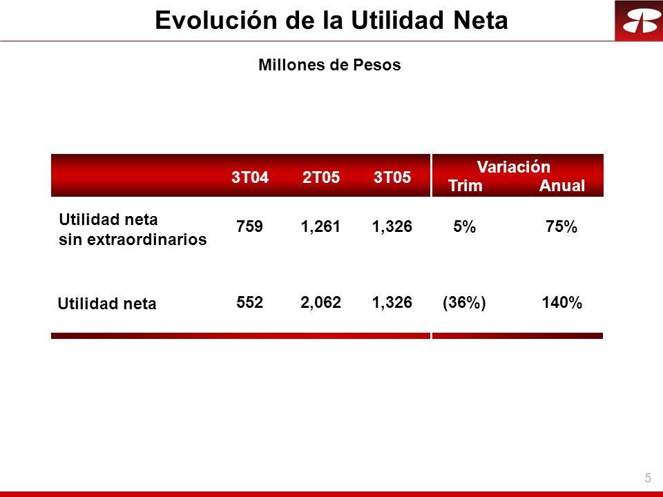 5 Evolución de la Utilidad Neta 1,326(36%)140% 1,3265%75% 3T042T053T05 Trim Variación Anual 5522,062 7591,261 Millones de Pesos Utilidad neta sin extr