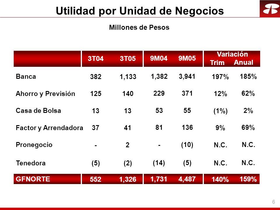 27 Ambiente Económico El ritmo de crecimiento de México se ha reducido, pero hay señales de recuperación.