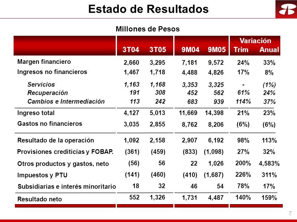 7 Estado de Resultados 9M04 Variación 7,181 3,353 452 683 4,488 11,669 8,762 2,907 22 (410) 1,731 (833) 46 33% (1%) 24% 37% 8%8% 23%23% (6%) 113% 4,58