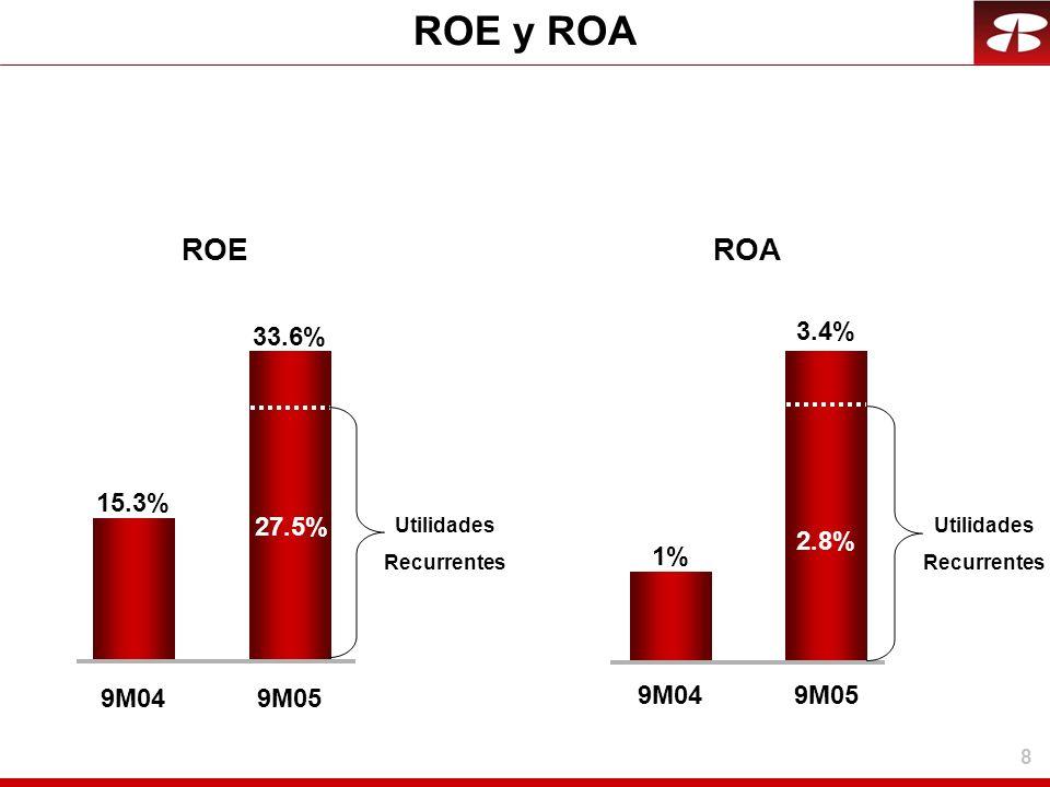 8 ROE y ROA 9M04 1%1% 3.4% 9M05 ROE 33.6% 9M05 15.3% 9M04 ROA 27.5% Utilidades Recurrentes 2.8% Utilidades Recurrentes