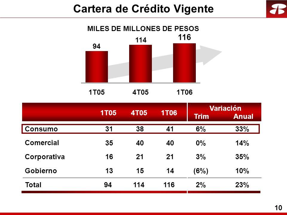 10 Cartera de Crédito Vigente 1T054T051T06 1T054T051T06 94 114 116 0%14% 3%35% (6%)10% Total2%2%23% 6%6%33% 40 21 14 116 41 40 21 15 114 38 35 16 13 94 31 MILES DE MILLONES DE PESOS Trim Variación Anual Comercial Corporativa Gobierno Consumo