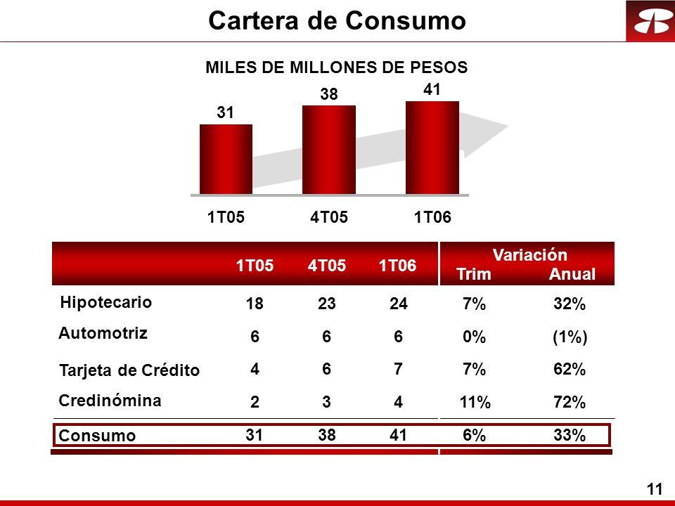 11 Cartera de Consumo 1T054T051T06 31 38 41 0%(1%) 7%62% 11%72% 6%33% 7%32% 1T054T051T06 6 7 4 41 24 6 6 3 38 23 6 4 2 31 18 MILES DE MILLONES DE PESOS Trim Variación Anual Consumo Automotriz Tarjeta de Crédito Credinómina Hipotecario