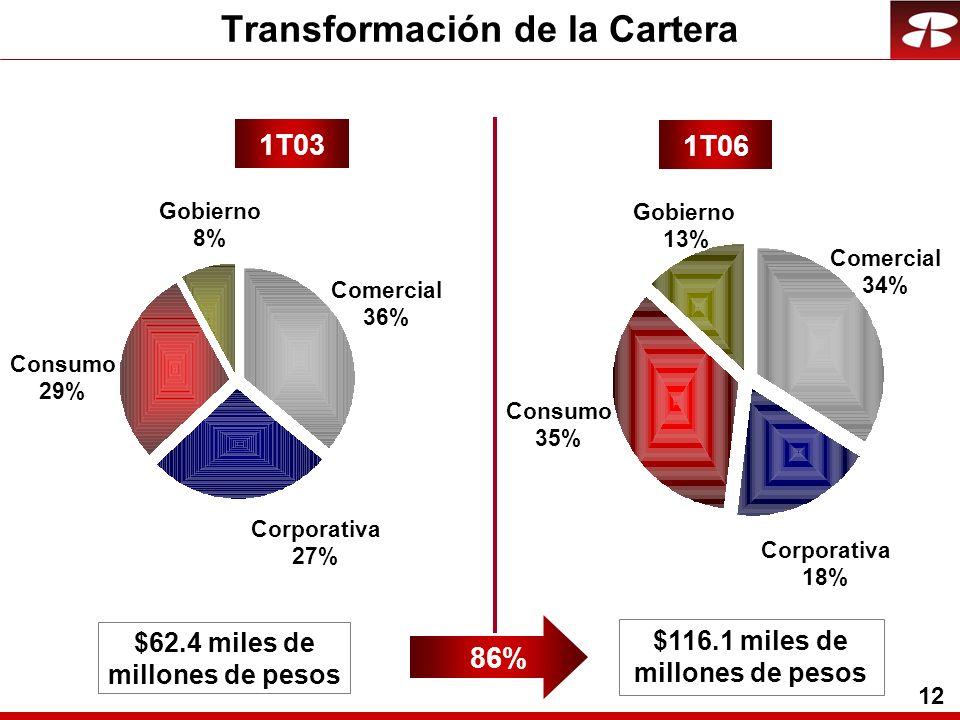 12 Transformación de la Cartera Corporativa 27% Comercial 36% Gobierno 8% Consumo 29% Corporativa 18% Comercial 34% Gobierno 13% Consumo 35% 1T03 1T06 $62.4 miles de millones de pesos $116.1 miles de millones de pesos 86%