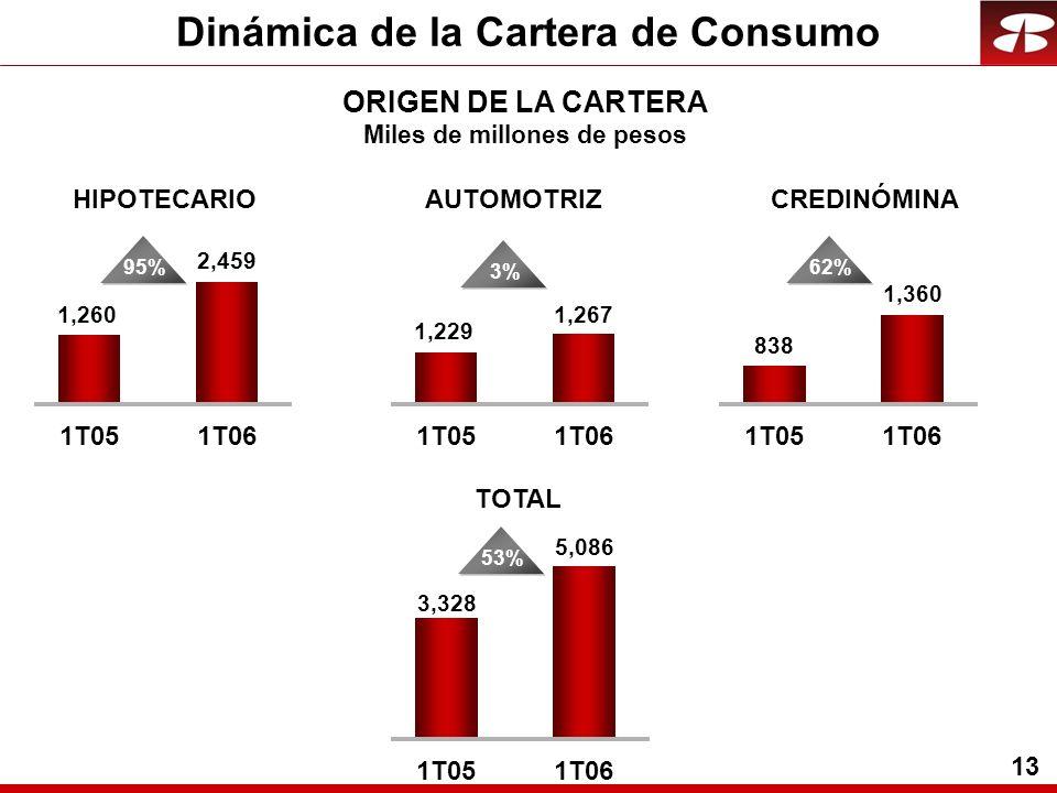 13 HIPOTECARIO 1,260 2,459 1T051T06 ORIGEN DE LA CARTERA Miles de millones de pesos 95% AUTOMOTRIZCREDINÓMINA 3,328 5,086 1T051T06 53% TOTAL 1,229 1,267 1T051T06 3% 838 1,360 1T051T06 62% Dinámica de la Cartera de Consumo