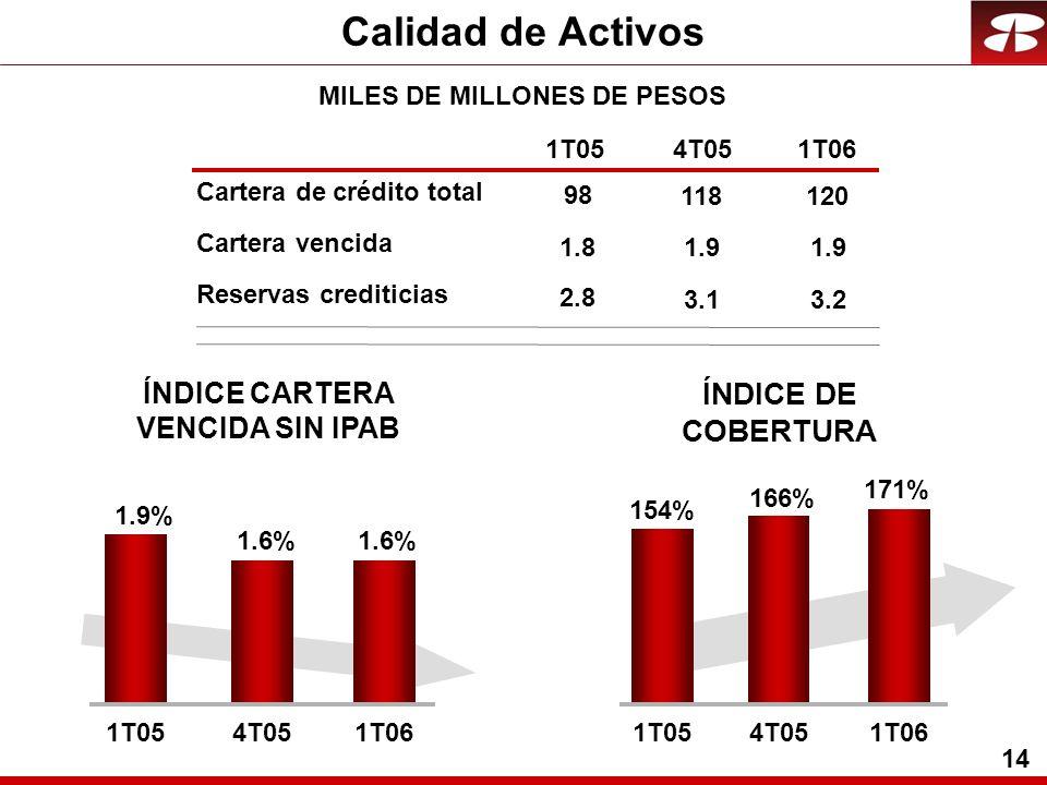 14 Calidad de Activos 1T054T051T06 1.8 2.8 171% 154% 166% 1T054T051T06 1.6% 1.9% 1.6% 1T054T051T06 98 MILES DE MILLONES DE PESOS 1.9 3.1 118 1.9 3.2 120 Cartera vencida Reservas crediticias Cartera de crédito total ÍNDICE DE COBERTURA ÍNDICE CARTERA VENCIDA SIN IPAB