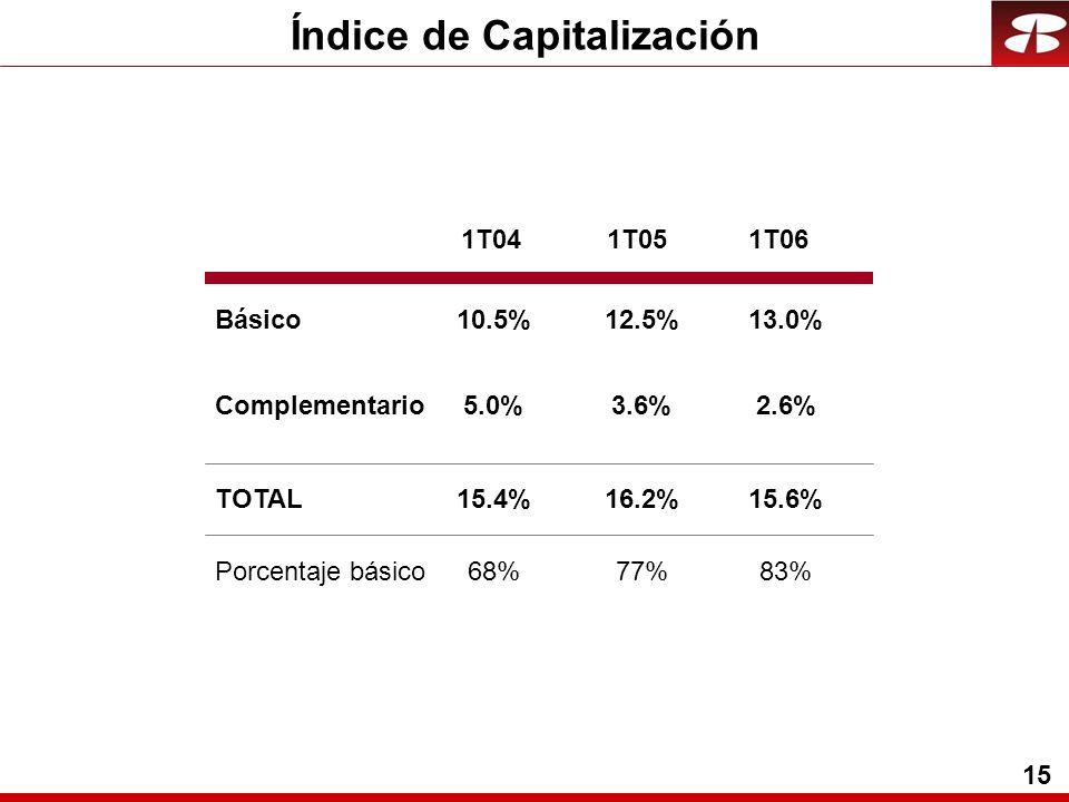 15 Índice de Capitalización Básico Complementario TOTAL 1T041T051T06 Porcentaje básico 12.5% 3.6% 16.2% 77% 10.5% 5.0% 15.4% 68% 13.0% 2.6% 15.6% 83%