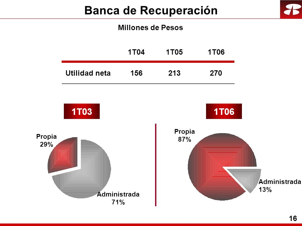 16 Utilidad neta 1T031T06 Propia 87% Administrada 13% Propia 29% Administrada 71% Millones de Pesos 1T04 156 1T05 213 1T06 270 Banca de Recuperación