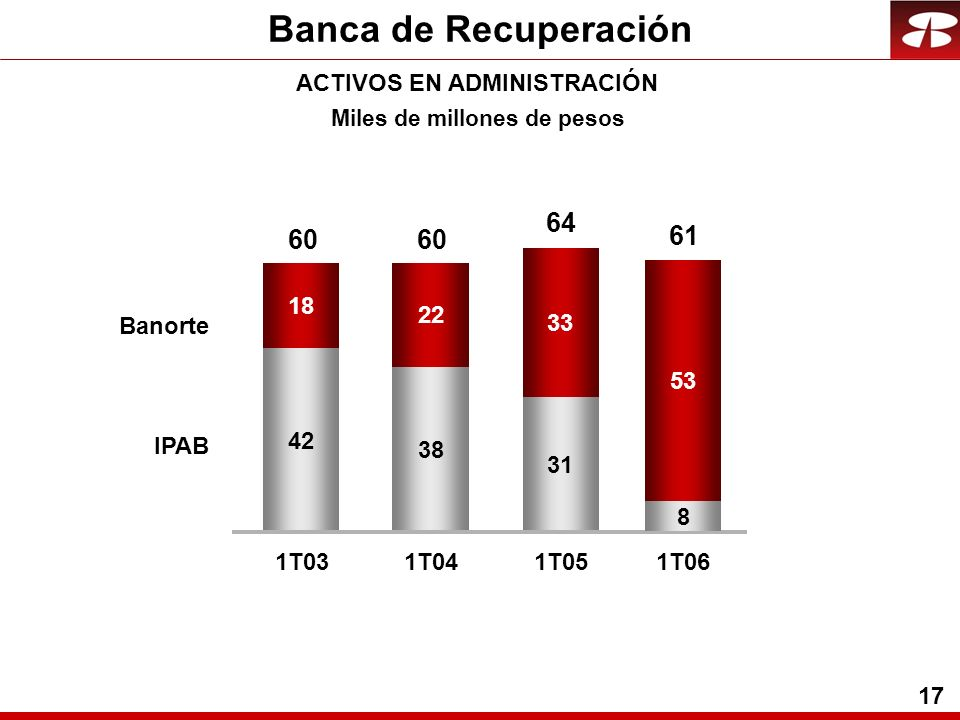 17 Banca de Recuperación ACTIVOS EN ADMINISTRACIÓN 42 38 31 18 22 33 1T031T041T05 Banorte IPAB 60 64 Miles de millones de pesos 8 53 1T06 61