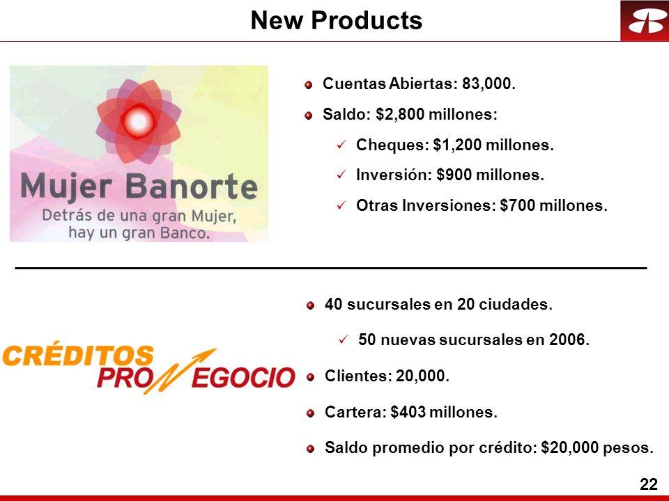 22 New Products Cuentas Abiertas: 83,000. Saldo: $2,800 millones: Cheques: $1,200 millones.