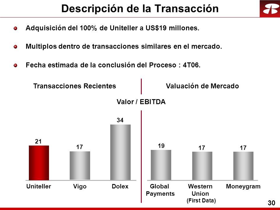 30 Valor / EBITDA Adquisición del 100% de Uniteller a US$19 millones.