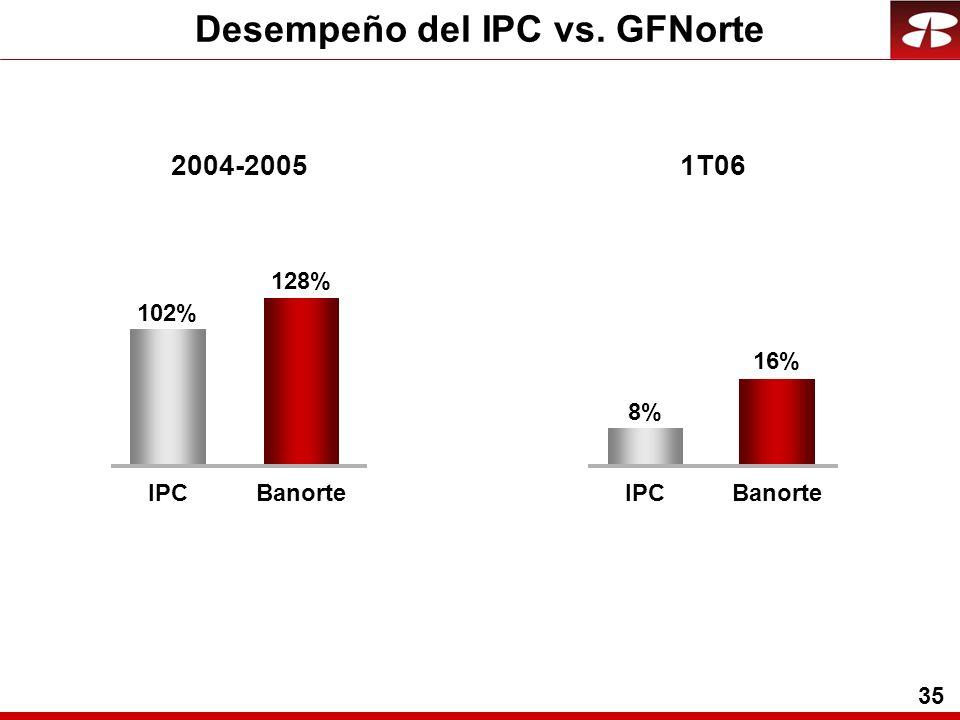 35 Desempeño del IPC vs. GFNorte 1T062004-2005 IPC 8%8% Banorte 16% IPC 102% Banorte 128%