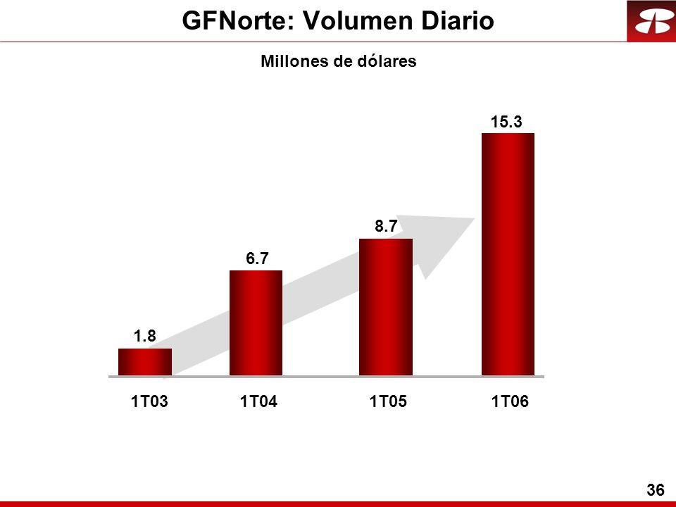 36 GFNorte: Volumen Diario Millones de dólares 1T031T04 1.8 6.7 1T05 8.7 1T06 15.3