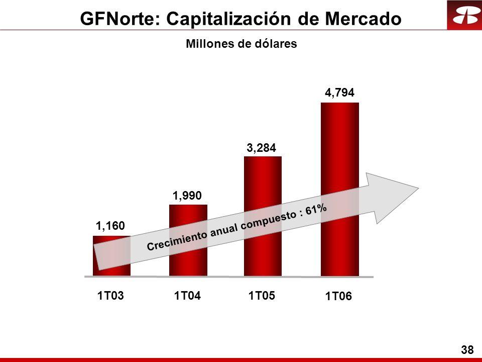 38 GFNorte: Capitalización de Mercado 1,990 1,160 1T031T031T04 3,284 1T05 Crecimiento anual compuesto : 61% 4,794 1T061T06 Millones de dólares