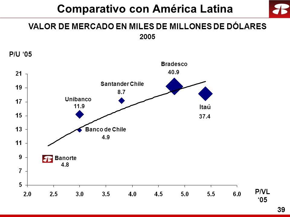39 Comparativo con América Latina VALOR DE MERCADO EN MILES DE MILLONES DE DÓLARES 2005 Banorte Unibanco Santander Chile Banco de Chile Itaú Bradesco 4.8 4.9 40.9 37.4 8.7 P/U 05 P/VL 05 11.9