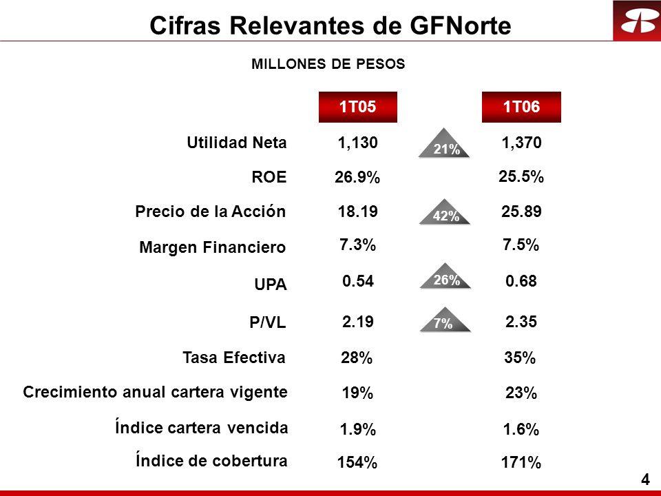 4 Cifras Relevantes de GFNorte MILLONES DE PESOS 19%23% 1T06 Utilidad Neta ROE Precio de la Acción UPA P/VL 1T05 1,130 26.9% Margen Financiero 21% 18.19 0.54 2.19 7.3% 42%7% 0.68 2.35 7.5% 1.9% 154% 1.6% 171% 26% 25.5% 1,370 25.89 Tasa Efectiva28%35% Crecimiento anual cartera vigente Índice cartera vencida Índice de cobertura